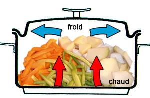 Circulation de la chaleur dans une marmite Baumstal lors d'une cuisson douce de légumes