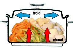 Cuisson douce de légumes : principe de fonctionnement de la cuisson à l'étouffée. Flux de chaleur entre le fond et le couvercle de la marmite.