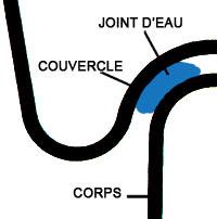 Schéma du joint d'eau entre le couvercle et l'ustensile de cuisson Baumstal